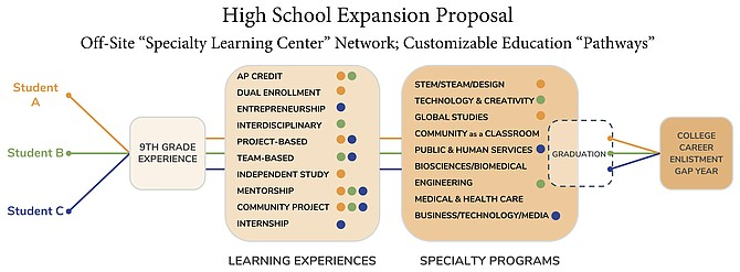 Rather than expanding T.C. Williams or building another comprehensive high school, the public schools administration wants to meet its high school capacity needs with an array of smaller, career-oriented, potentially geographically dispersed learning centers. These would aim to offer students and parents more options to customize secondary education to meet their interests.