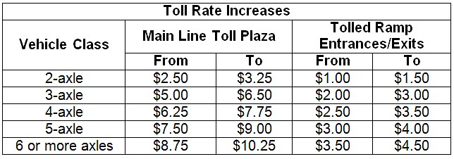 Dulles Toll Rates Increase Jan  1