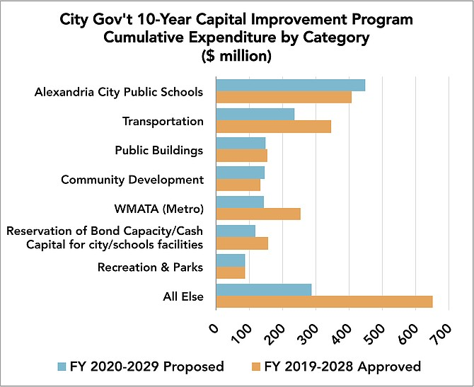 "The city manager's proposed FY 2020-2029 Capital Improvement Program budget weighs in at $1.6 billion. The public school system accounts for 28 percent; the next six largest categories account for 55 percent (""Community Development"" principally includes affordable housing subsidies, Waterfront Park flood mitigation, fire department vehicles and apparatus); five remaining categories account for 18 percent. The big drop year-over-year in ""All Else"" results mainly from the city government transferring responsibility for half-a-billion dollars of sewer overhauls to the local water utility. But the cost didn't go away; users will still pay for it through their bills from Alexandria Renew Enterprises. Since last year, the state also instituted dedicated funding for WMATA, relieving some funding pressure on local jurisdictions."