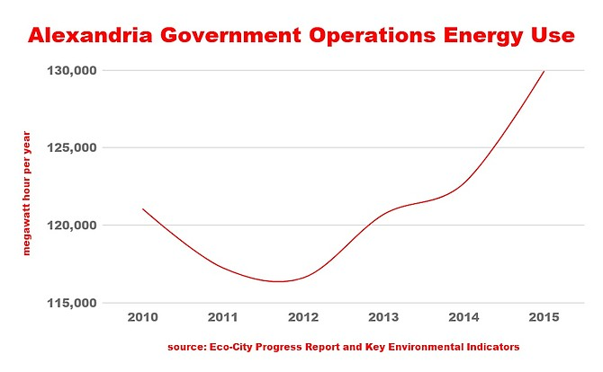 Alexandria Government Operations Energy Use
