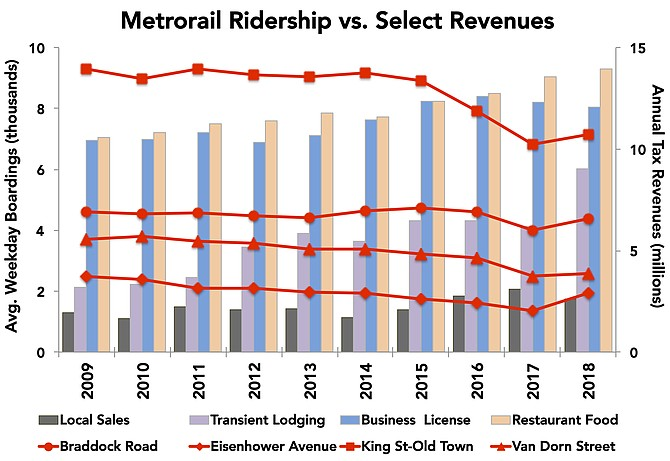 There's no direct correlation between Metro ridership and city economics. Over the past decade, ridership has fallen off on average at each of the city's four Metro stations: Braddock Road (-5 percent); King Street and Eisenhower Avenue (-23 percent each); and Van Dorn Street (-30 percent) At the same time, city tax revenues have generally risen on average over the same time period: transient lodging (+182 percent); local sales (+35 percent); restaurant food (+32 percent); business licenses (+15 percent).