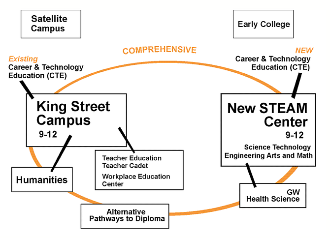 Developed in August, this programming model includes the King Street campus and a new STEAM center to focus on science, technology, engineering, arts and math. The STEAM center would draw out some science and technology courses from T.C. Williams to create a separate academic track for students, along with an expanded career and technical education program. Students who want to become teachers would take advantage of the Teacher Cadet program, which would expose them to more opportunities in education. A satellite campus and the Northern Virginia Community College early college program would be part of the connected high school.