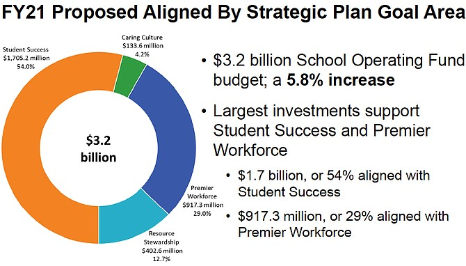 The $3.2 billion School Operating Fund Fund budget by Strategic Plan Goal areas.
