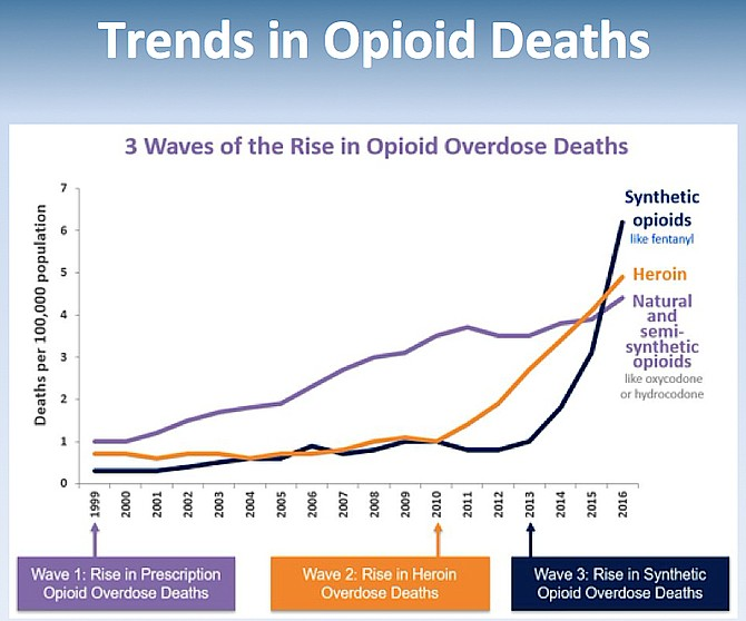 1999 saw a rise in prescription opioid overdose deaths, 2010 saw a rise in heroin overdose deaths; 2016-current sees an escalation in synthetic opioids overdose deaths.