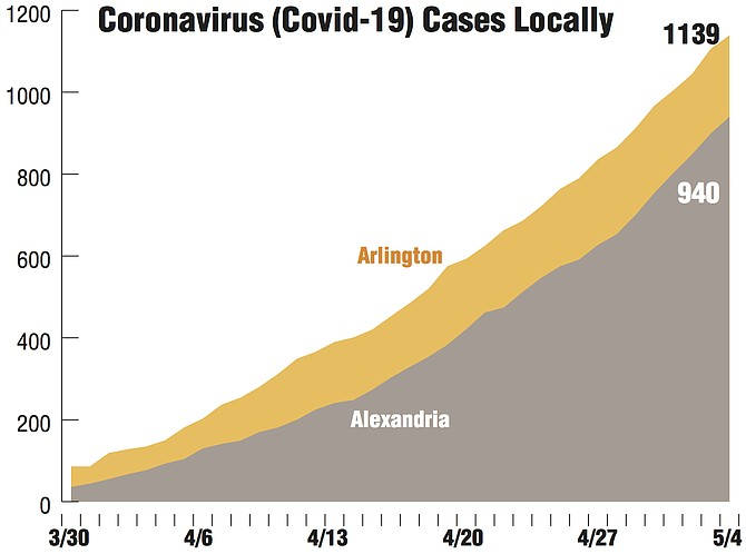 Sources: Virginia Department of Health http://www.vdh.virginia.gov/coronavirus/ Maryland: Maryland Department of Health https://coronavirus.maryland.gov/ Alexandria Source: City of Alexandria.