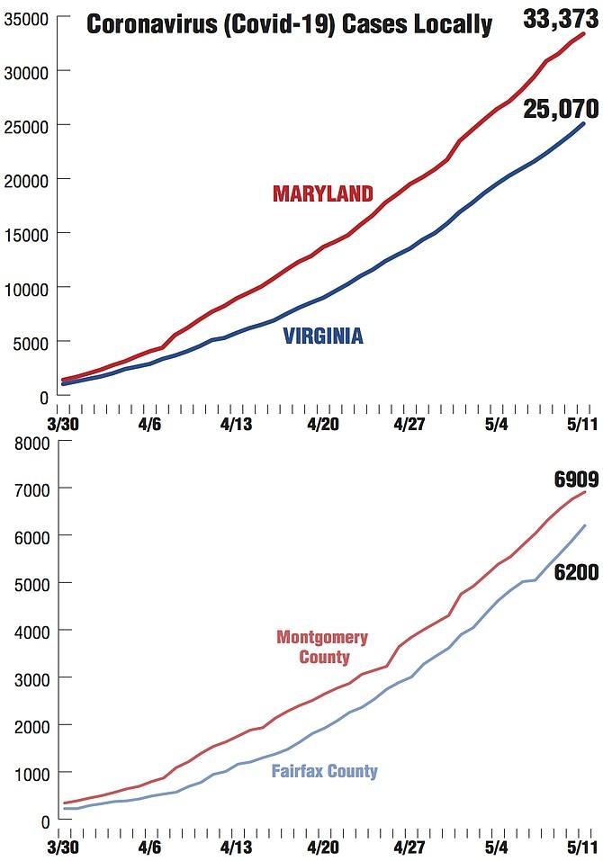 Sources: Virginia Department of Health http://www.vdh.virginia.gov/coronavirus/ Maryland: Maryland Department of Health https://coronavirus.maryland.gov/ Alexandria Source: City of Alexandria.