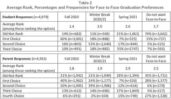 Fairfax County Public Schools Superintendent Survey on Graduation Preferences: 60 percent of high school seniors and 40 percent of parents ranked holding Face to Face Graduation in Fall 2020 as the best choice option. Winter Break came in a solid second.