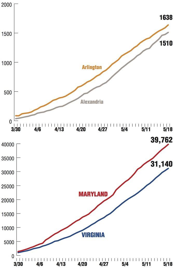 Sources: Virginia Department of Health http://www.vdh.virginia.gov/coronavirus/ Maryland: Maryland Department of Health https://coronavirus.maryland.gov/ Alexandria Source: City of Alexandria