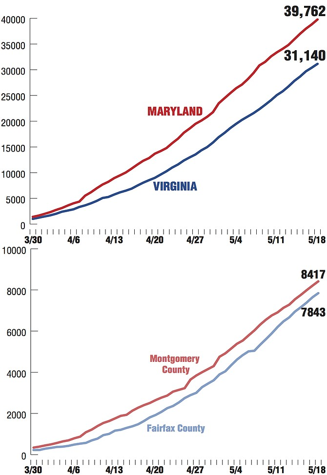 Coronavirus Cases. Sources: Virginia Department of Health http://www.vdh.virginia.gov/coronavirus/ Maryland: Maryland Department of Health https://coronavirus.maryland.gov/ Alexandria Source: City of Alexandria.