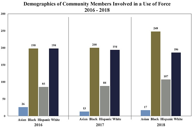 Fairfax County: Demographics of Community Members Involved in a Use of Force 2016-2018.