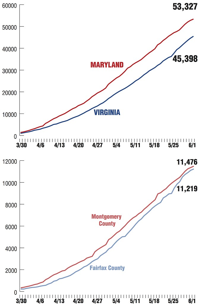 Covid-19 Cases in Maryland, Virginia, Montgomery County and Fairfax County. Sources: Virginia Department of Health http://www.vdh.virginia.gov/coronavirus/ Maryland: Maryland Department of Health https://coronavirus.maryland.gov/ Alexandria Source: City of Alexandria.