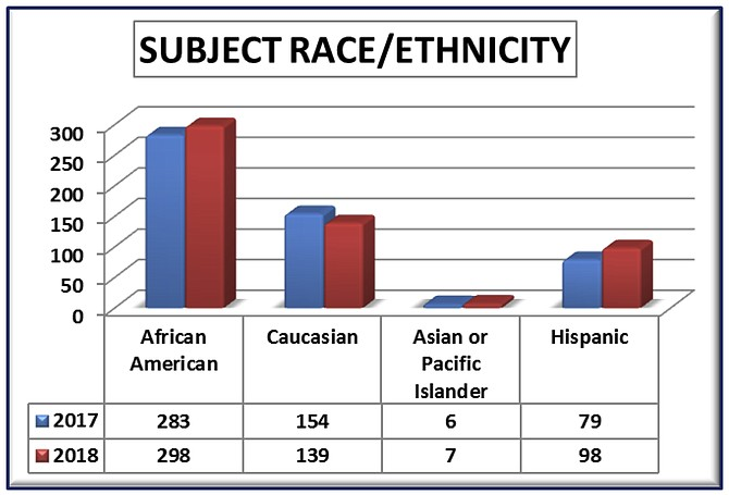 Montgomery County Police Use of Force Subjects' Race/Ethnicity.