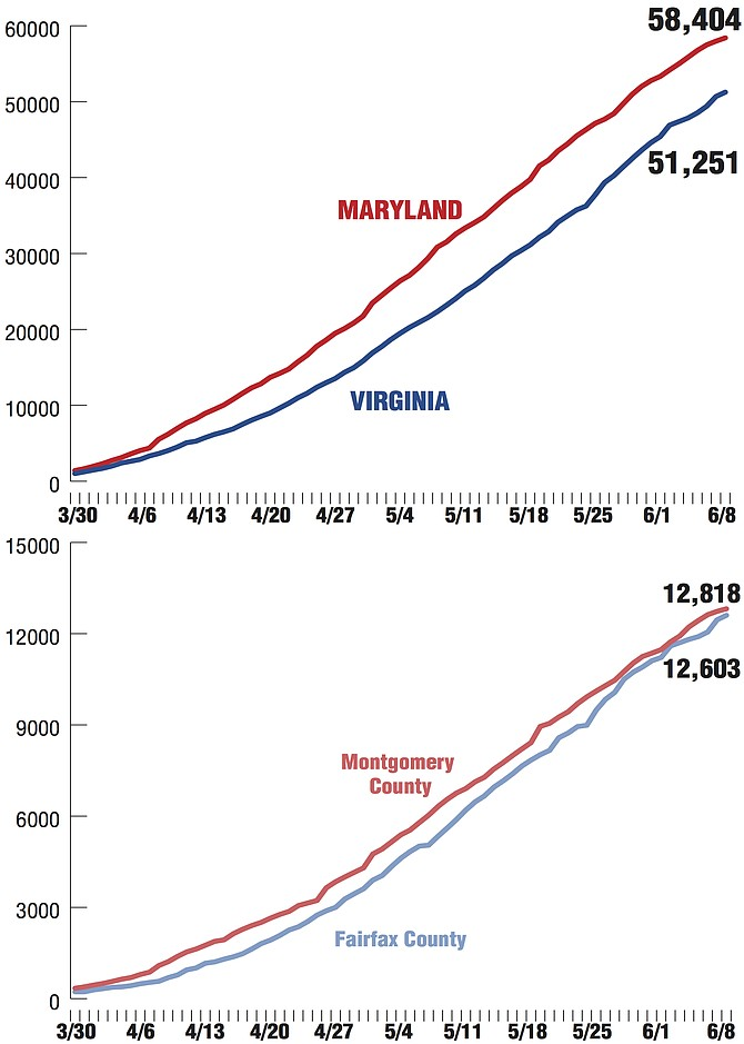 Sources: Virginia Department of Health http://www.vdh.virginia.gov/coronavirus/Maryland: Maryland Department of Health https://coronavirus.maryland.gov/Alexandria Source: City of Alexandria.