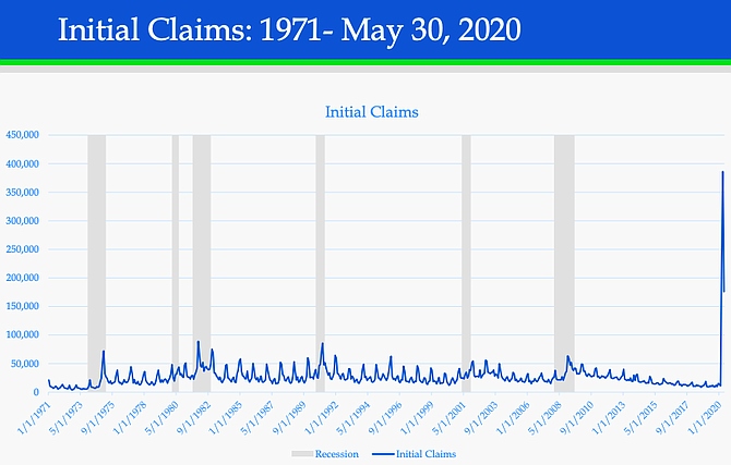 Virginia Employment Commission Chart showing comparisons for initial claims since 1971. Recessions are shaded in gray.