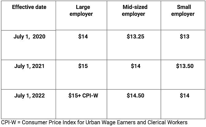 Minimum wage increase schedule.