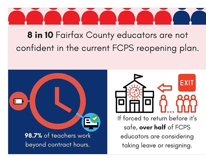 Overworked, under pressure, and uncomfortable returning to in-person instruction, Fairfax County Federation of Teachers survey results of 1,332 responses.