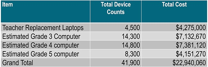 The Board approved the purchase of teacher replacement laptops and expansion of FCPSOn with student laptop purchases for grades 3, 4, and 5 as shown.
