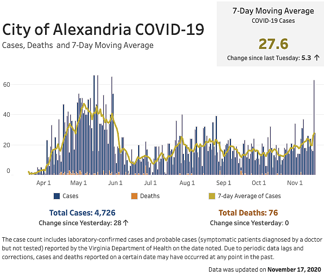 Alexandria COVID-19 Data At-a-Glance: This chart contains the seven-day moving average number of COVID-19 cases and the daily and cumulative case and fatality counts, provides detailed information about how preventive measures are impacting Alexandria's response to the pandemic. An interactive version is available at https://www.alexandriava.gov/performance/info/dashboard.aspx?id=114883. Detailed data, including data on age, race and ethnicity, are available through links at https://www.alexandriava.gov/Coronavirus