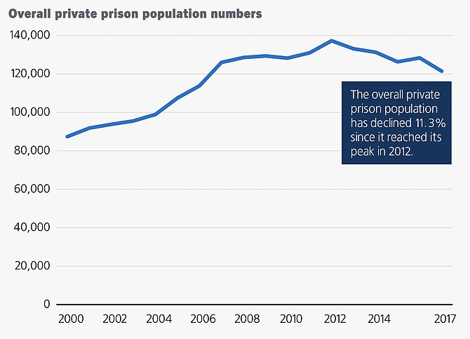 The population of private prisons in the United States increased 47 percent over the last 20 years, although recent years have seen a modest decline.