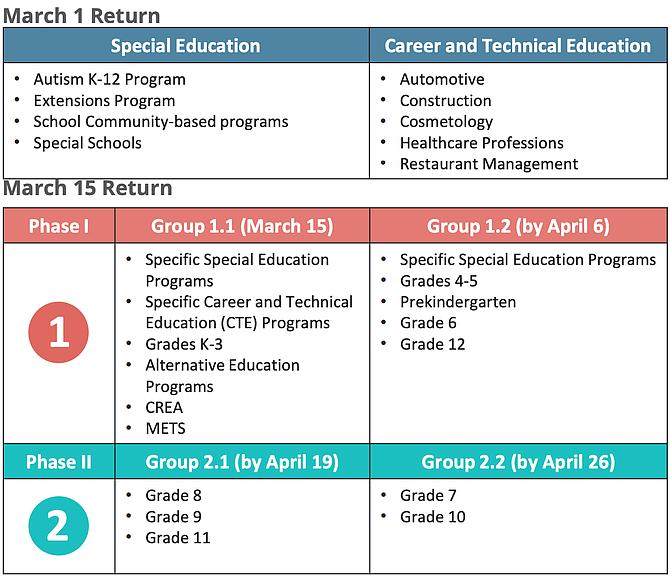Phases of Student Return.