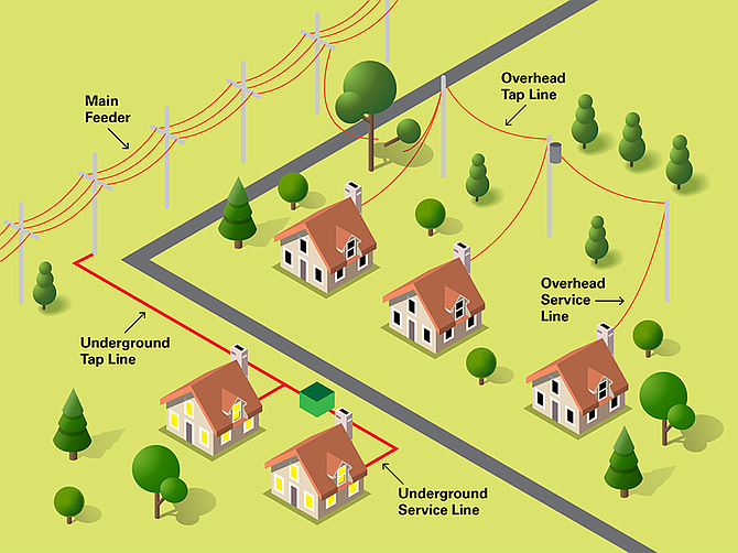 This Dominion diagram shows undergrounding advantages in a neighborhood.